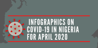 INFOGRAPHICS ON COVID-19 IN NIGERIA FOR APRIL 2020